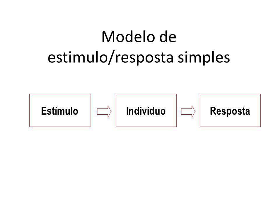 Modelo de estimulo/resposta simples