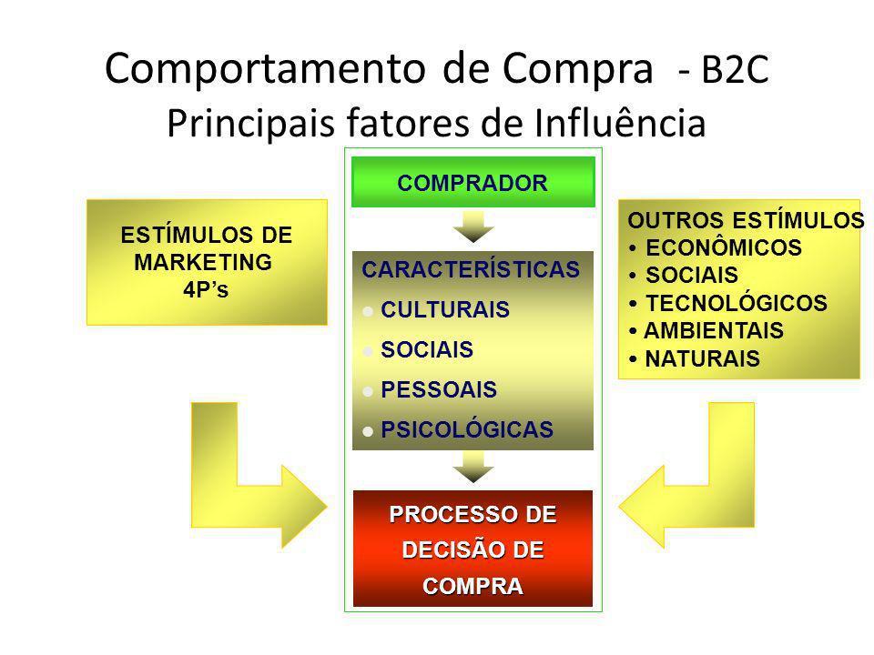 Comportamento de Compra - B2C Principais fatores de Influência