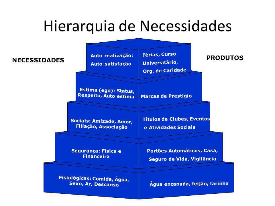 Hierarquia de Necessidades Maslow