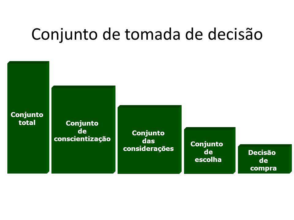 Conjunto de tomada de decisão