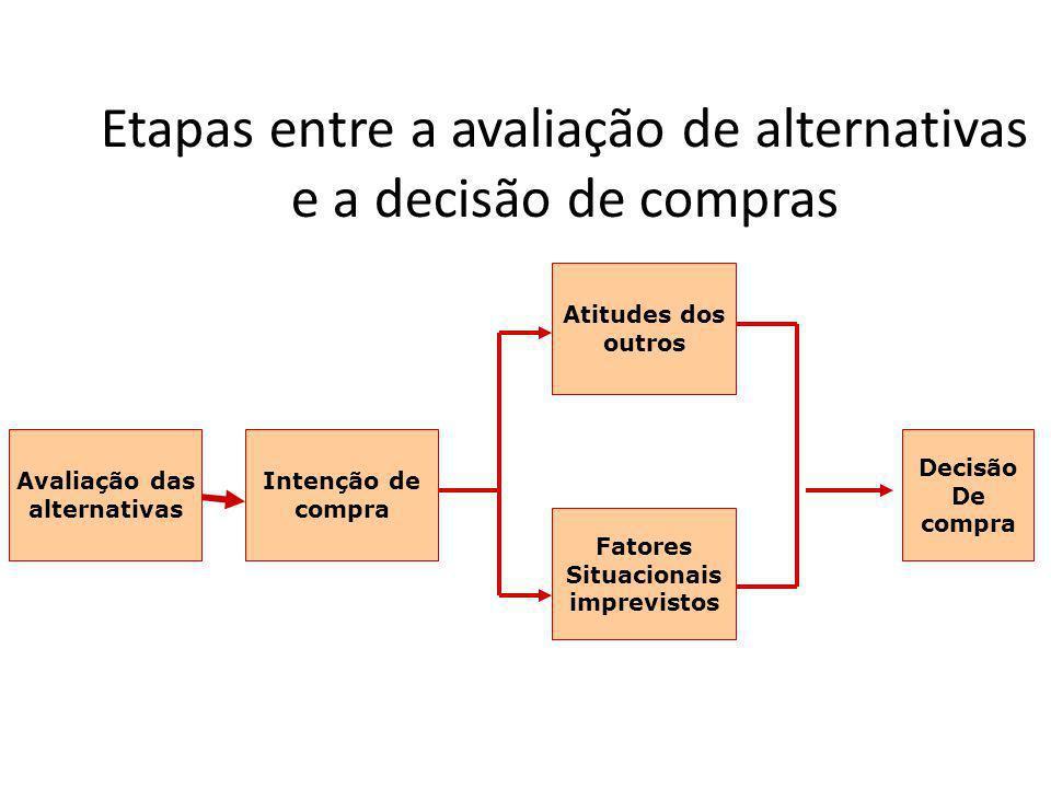 Etapas entre a avaliação de alternativas e a decisão de compras