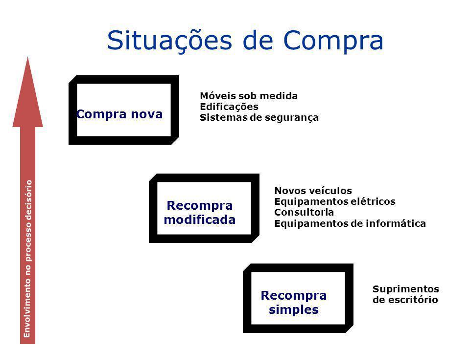 Situações de Compra Compra nova Recompra modificada Recompra simples