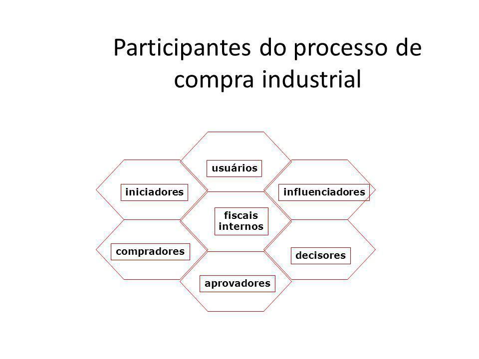 Participantes do processo de compra industrial