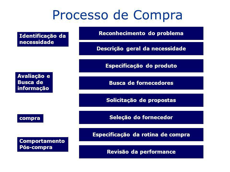 Processo de Compra Reconhecimento do problema Identificação da