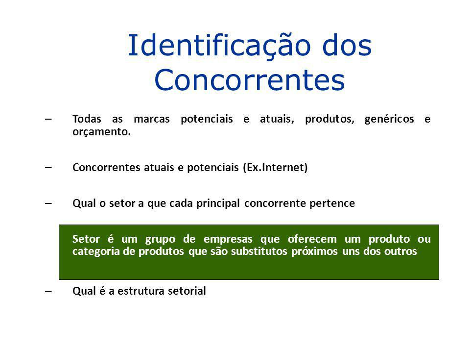 Identificação dos Concorrentes
