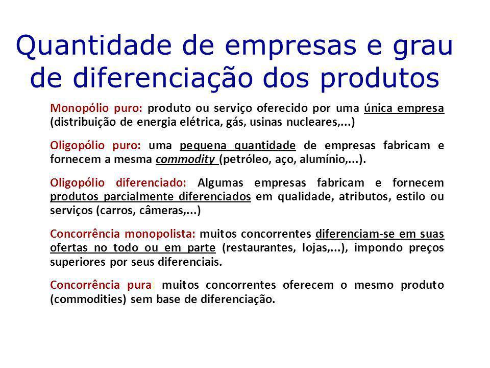 Quantidade de empresas e grau de diferenciação dos produtos