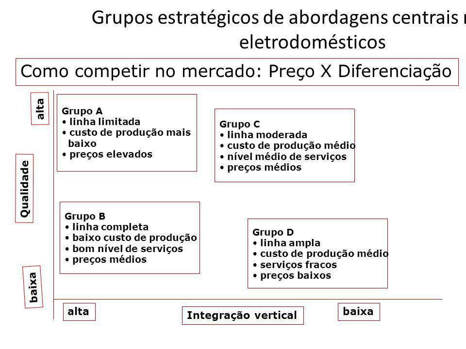 Grupos estratégicos de abordagens centrais no setor eletrodomésticos