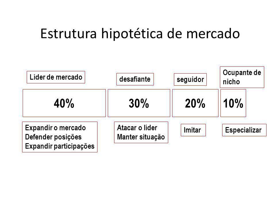 Estrutura hipotética de mercado