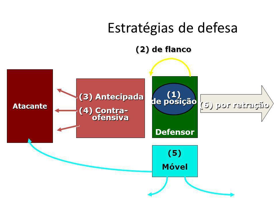 Estratégias de defesa (2) de flanco (3) Antecipada (1) de posição