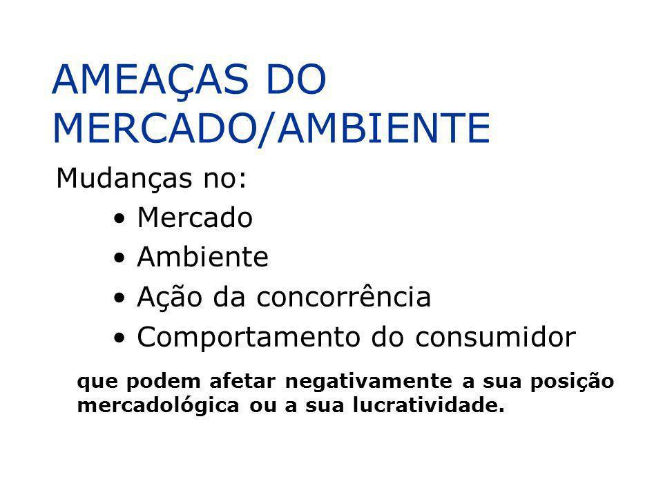 AMEAÇAS DO MERCADO/AMBIENTE