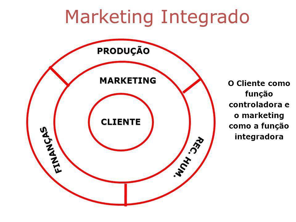 Marketing Integrado PRODUÇÃO MARKETING CLIENTE FINANÇAS REC. HUM.