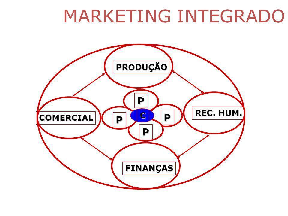 MARKETING INTEGRADO PRODUÇÃO P REC. HUM. C COMERCIAL P P P FINANÇAS