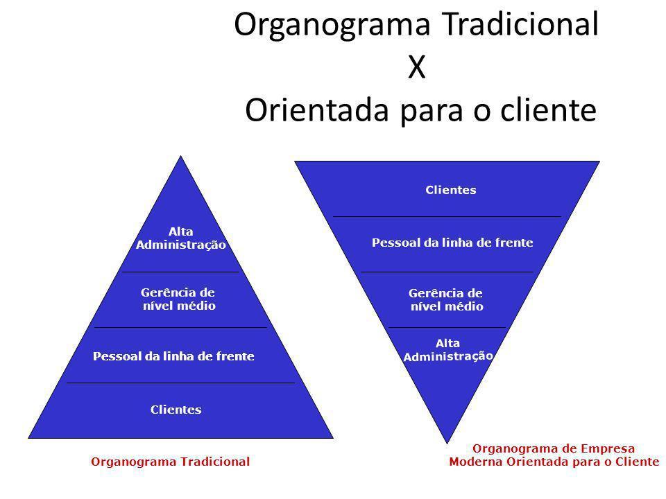 Organograma Tradicional X Orientada para o cliente
