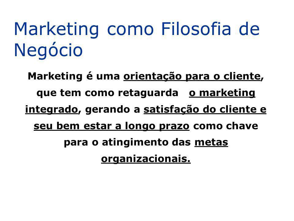 Marketing como Filosofia de Negócio