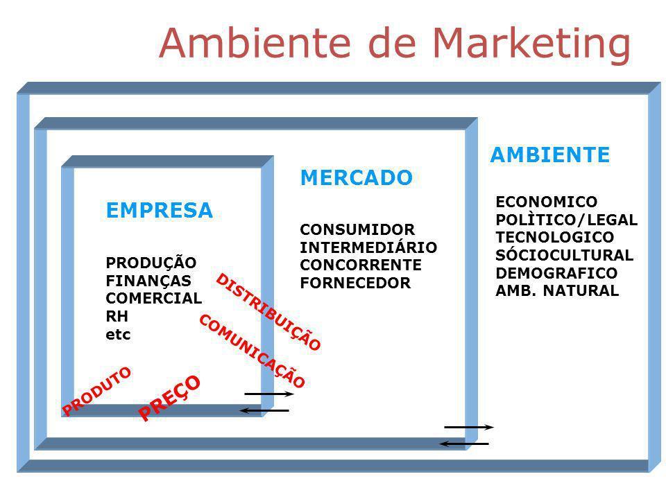 Ambiente de Marketing AMBIENTE MERCADO EMPRESA PREÇO ECONOMICO
