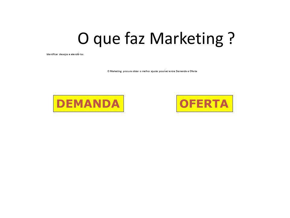 O que faz Marketing DEMANDA OFERTA Identificar desejos e atendê-los.