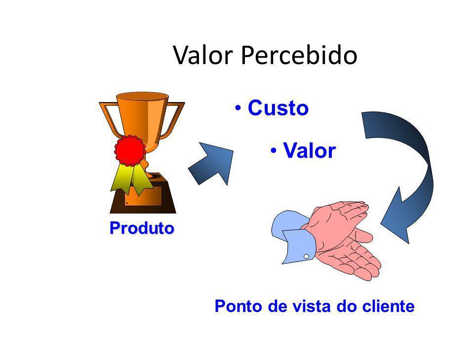 Valor Percebido Custo Valor Produto Ponto de vista do cliente