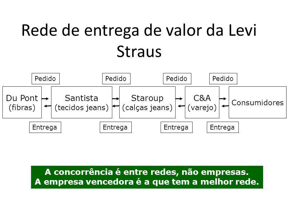 Rede de entrega de valor da Levi Straus