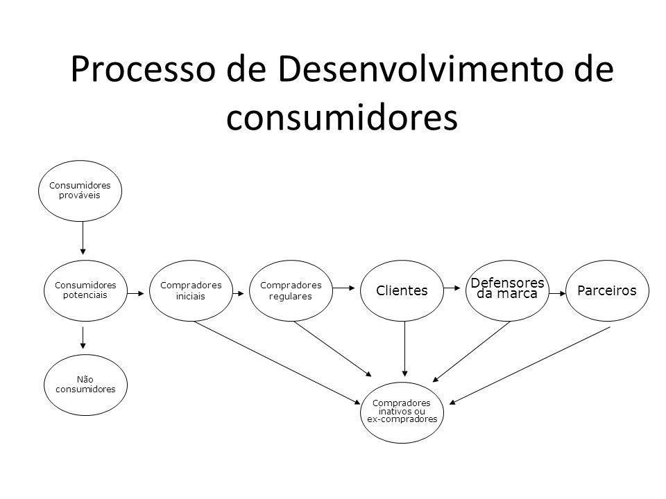 Processo de Desenvolvimento de consumidores