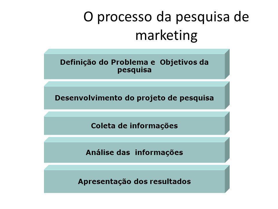 O processo da pesquisa de marketing