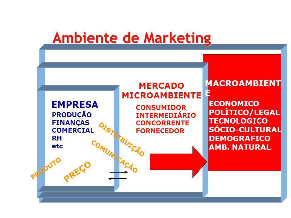 Ambiente de Marketing EMPRESA MACROAMBIENTE MERCADO MICROAMBIENTE