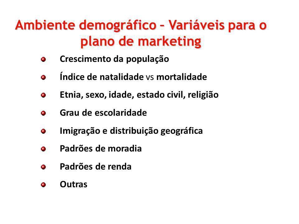 Ambiente demográfico – Variáveis para o plano de marketing