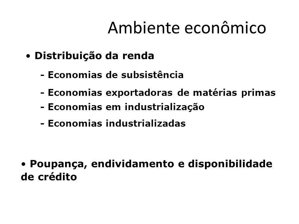 Ambiente econômico Distribuição da renda