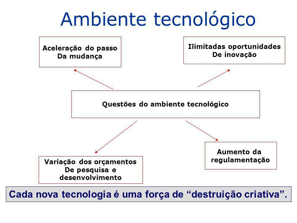 Ambiente tecnológico Aceleração do passo. Da mudança. Ilimitadas oportunidades. De inovação. Questões do ambiente tecnológico.