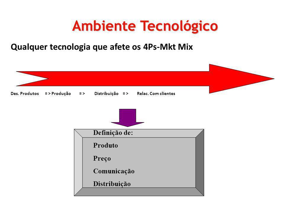Ambiente Tecnológico Qualquer tecnologia que afete os 4Ps-Mkt Mix
