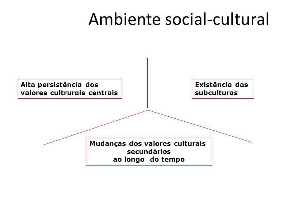 Ambiente social-cultural