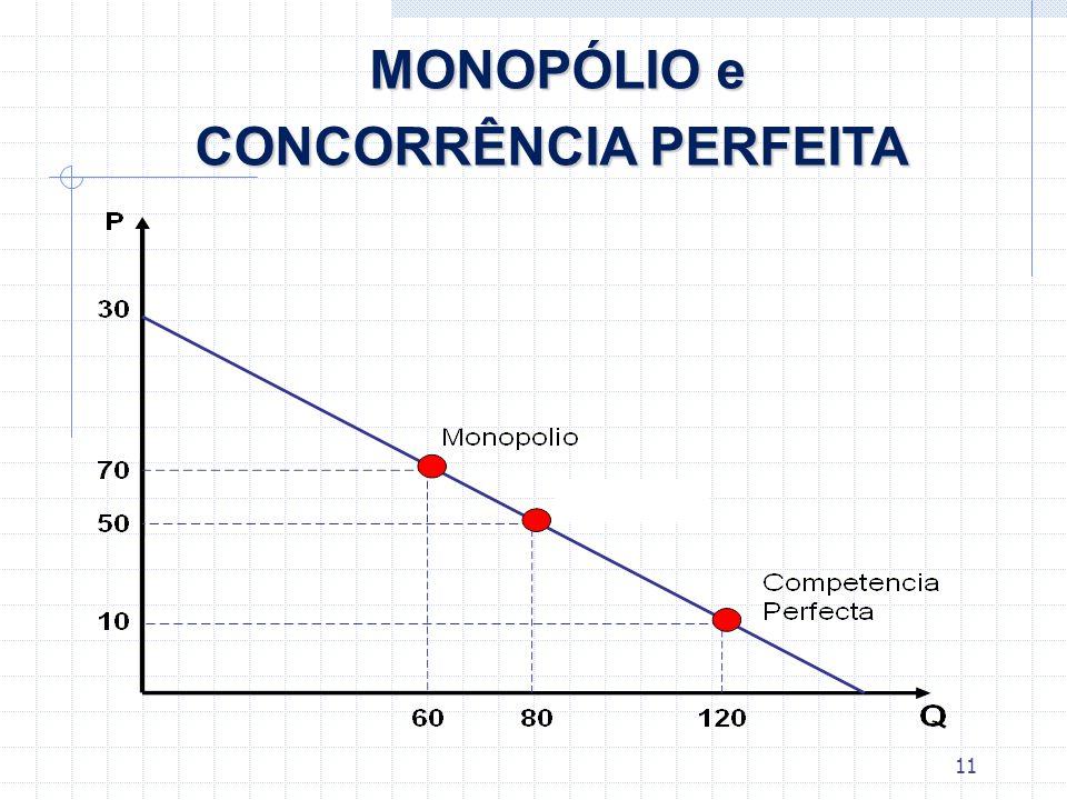 CONCORRÊNCIA PERFEITA