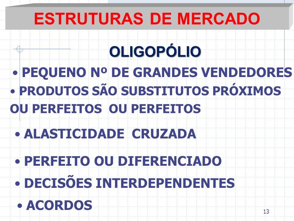 ESTRUTURAS DE MERCADO OLIGOPÓLIO PEQUENO Nº DE GRANDES VENDEDORES