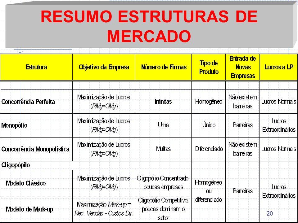 RESUMO ESTRUTURAS DE MERCADO