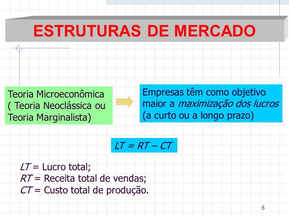 ESTRUTURAS DE MERCADO Empresas têm como objetivo Teoria Microeconômica