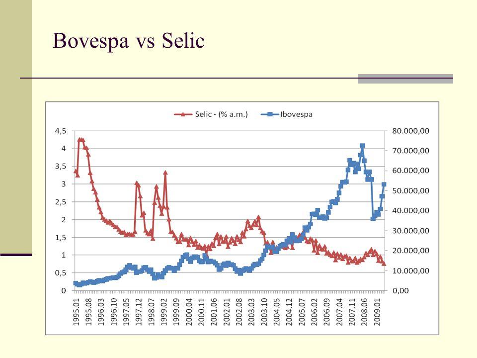 Bovespa vs Selic