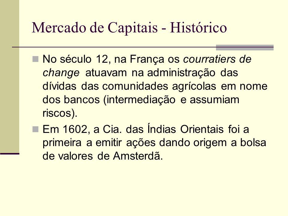 Mercado de Capitais - Histórico