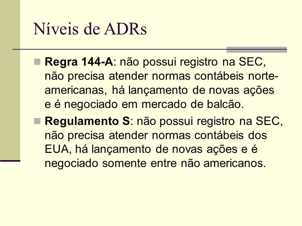 Níveis de ADRs