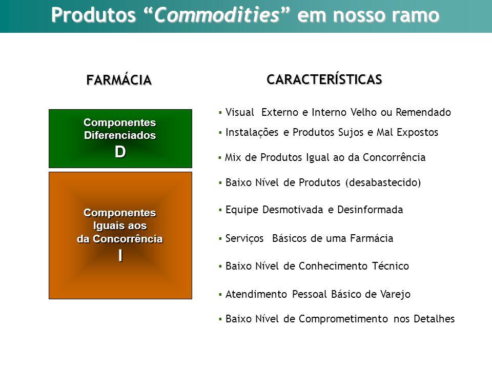 Produtos Commodities em nosso ramo