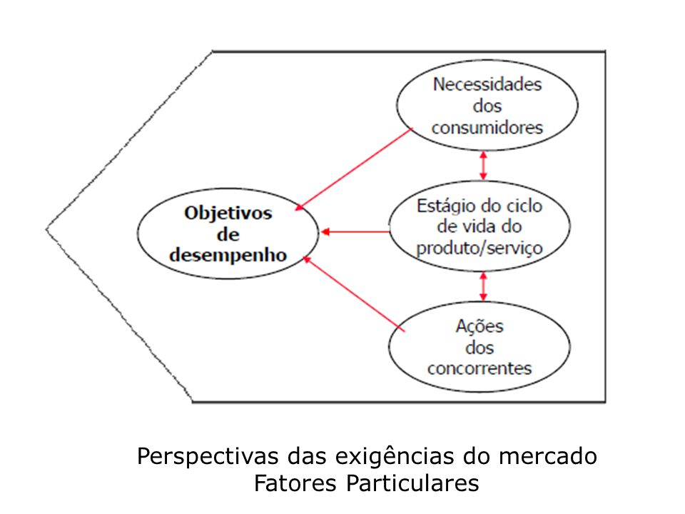 Perspectivas das exigências do mercado