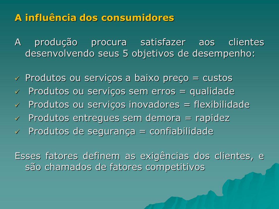 A influência dos consumidores