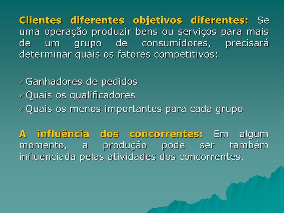 Clientes diferentes objetivos diferentes: Se uma operação produzir bens ou serviços para mais de um grupo de consumidores, precisará determinar quais os fatores competitivos: