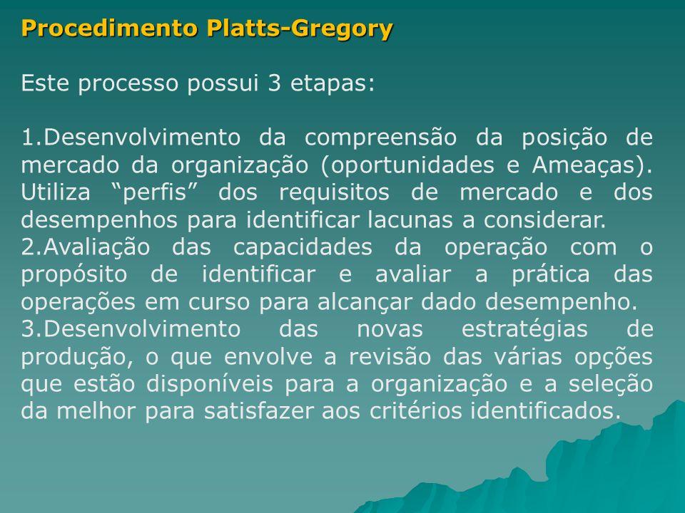 Procedimento Platts-Gregory