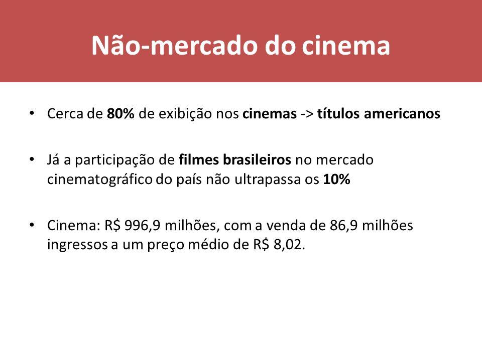Não-mercado do cinema Cerca de 80% de exibição nos cinemas -> títulos americanos.