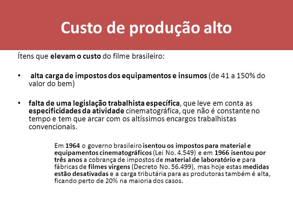 Custo de produção alto Ítens que elevam o custo do filme brasileiro: