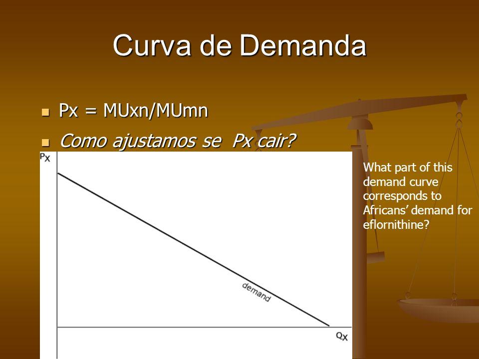 Curva de Demanda Px = MUxn/MUmn Como ajustamos se Px cair