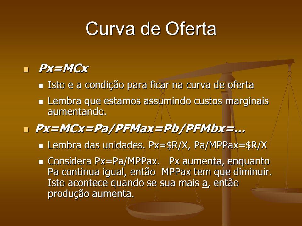 Curva de Oferta Px=MCx Px=MCx=Pa/PFMax=Pb/PFMbx=...