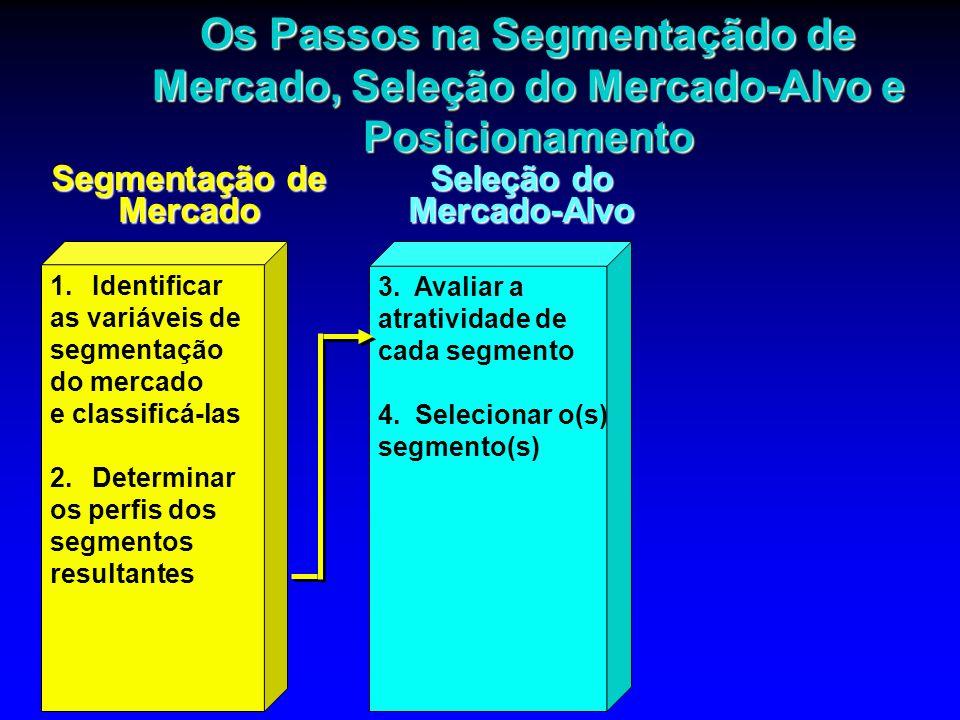 Os Passos na Segmentaçãdo de Mercado, Seleção do Mercado-Alvo e Posicionamento