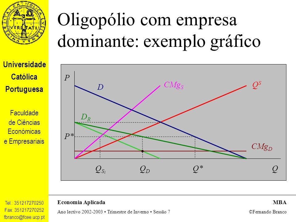 Oligopólio com empresa dominante: exemplo gráfico