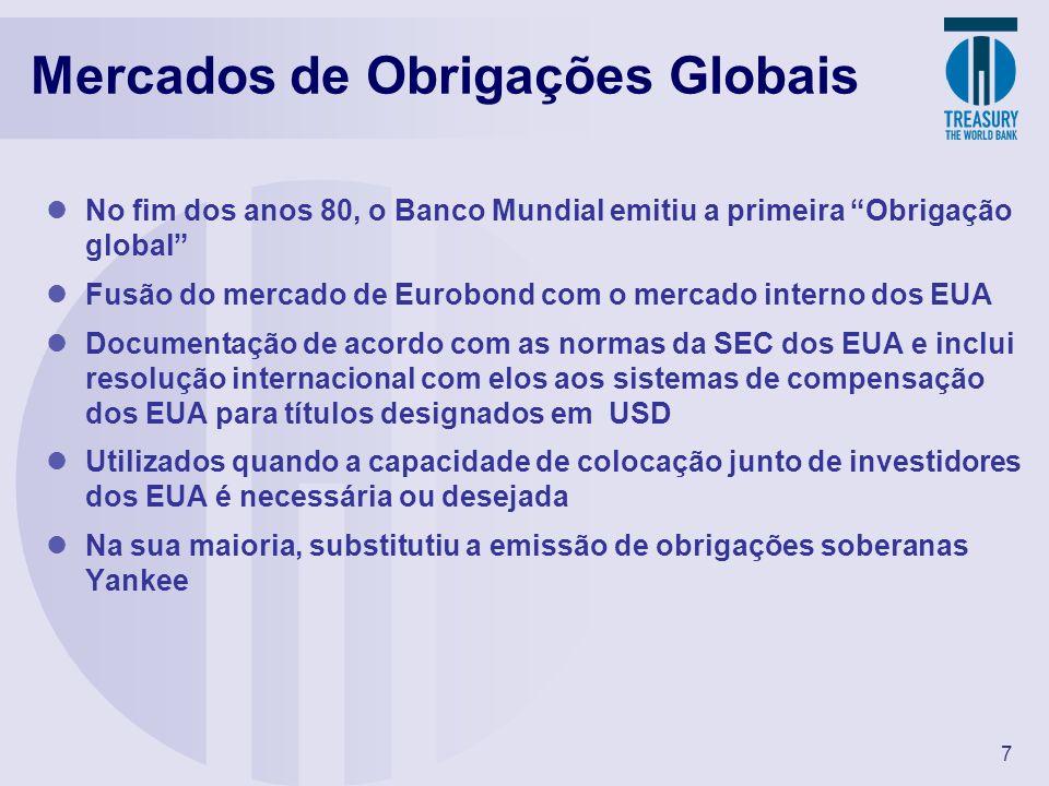 Mercados de Obrigações Globais