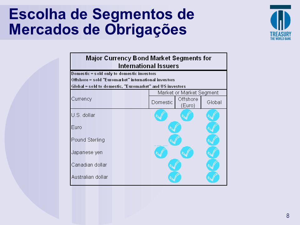 Escolha de Segmentos de Mercados de Obrigações